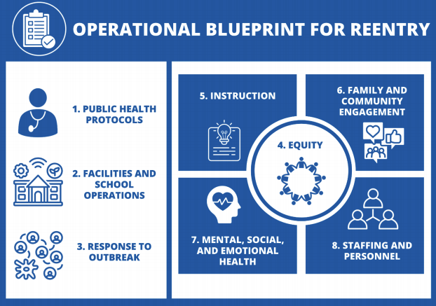 Metzger Elementary School  OPERATIONAL BLUEPRINT FOR SCHOOL REENTRY 2020-21